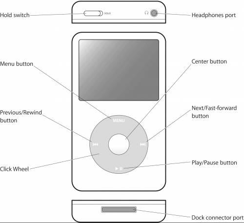 Apple iPod 5th Gen (2006)