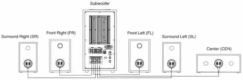 PC speakers Genius 5.1 sound system (2006)