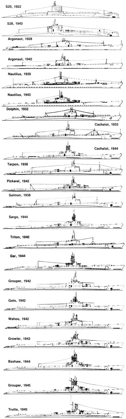 US Navy WWII Submarines