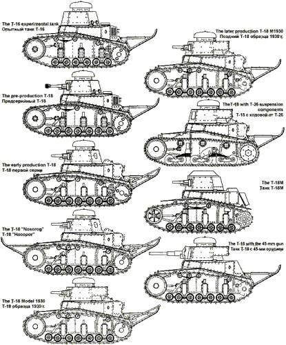 Graphical evolution of the T-18